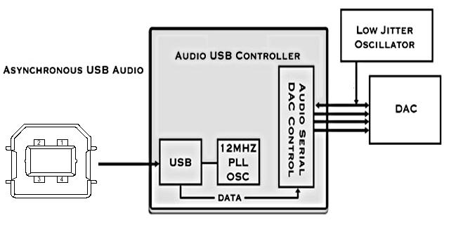 Un port USB asynchrone
