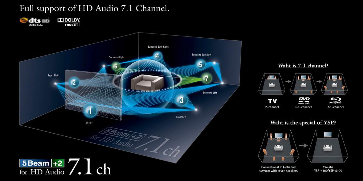 Configuration d'un Système 7.1 Surround Virtuel Yamaha
