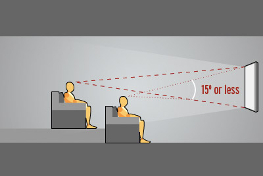 L'angle de vision vertical optimal est de 15° selon THX