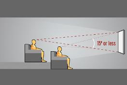 L'angle de vision vertical optimal est de 15° selon THX