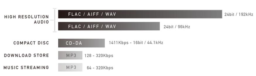 CD vs Hi-Res vs MP3