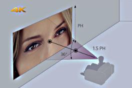 La distance de visionnage idéale en vidéoprojection ?