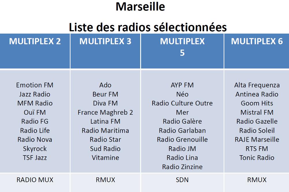 Listes des Radios Numériques à Marseille (RNT et DAB+ Marseille)