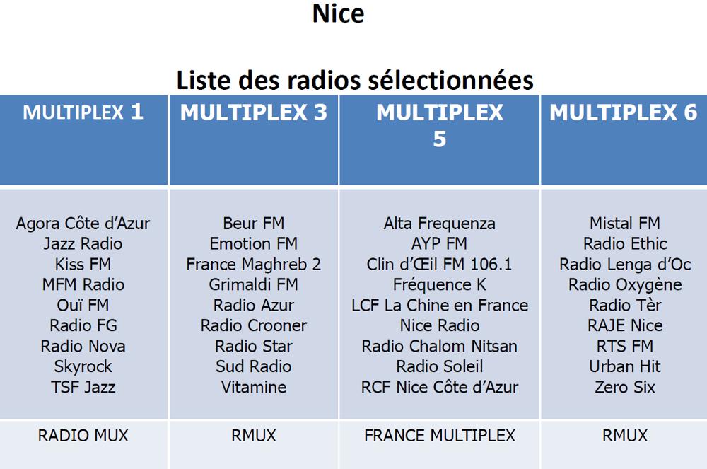 Listes des Radios Numériques à Nice (RNT et DAB+ Nice)