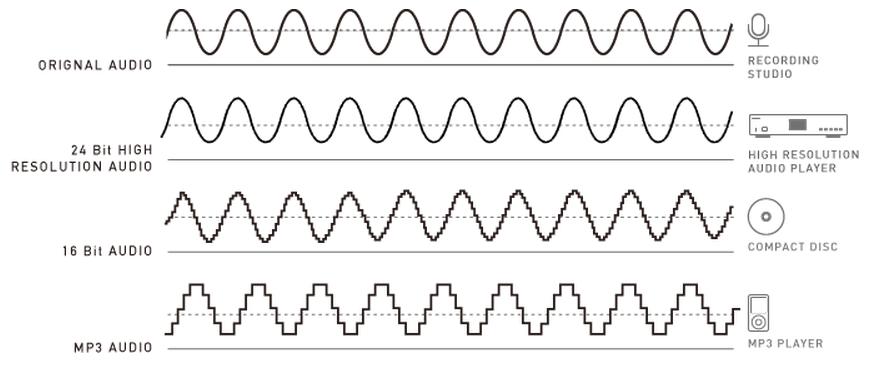 High Resolution Audio VS Signal original