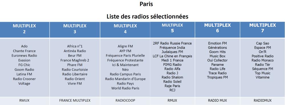 Listes des Radios Numériques à PAris (RNT et DAB+ Paris)