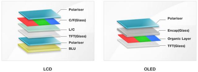 TV OLED vs TV LED / LCD
