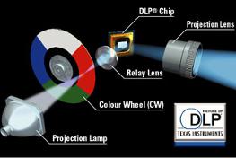 La technologie DLP remporte un franc succès pour ses performances