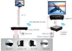 Il existe des kit full hd wireless et des vidéoprojecteurs capables de diffuser des images 1080p sans fil !